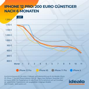 iPhone-12-Pro-Preisentwicklung