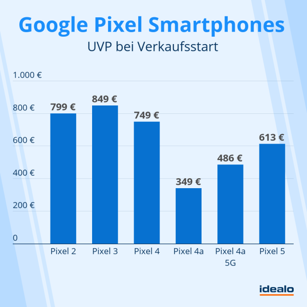 Google-Pixel-5-Smartphone-Preise