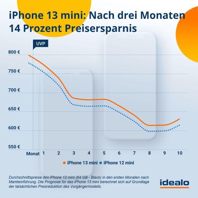 iphone-13-mini-preisprognose_idealo