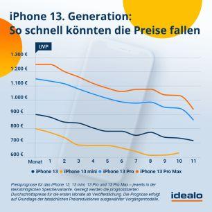 prognose-iphone-13-generation