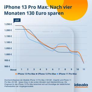 prognose-iphone-13-pro-max