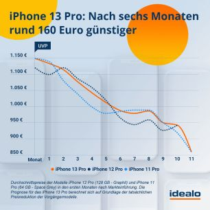 prognose-iphone13-pro