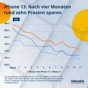 prognose-iphone13